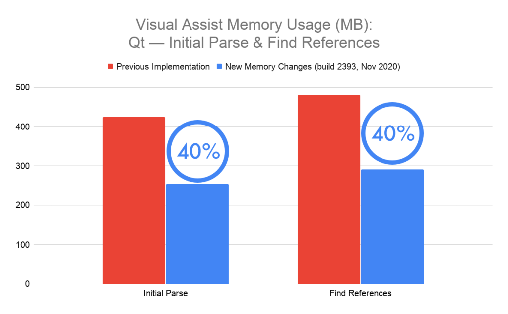 Chart showing memory usage for Qt, with 40% less memory used after the initial parse, and also 40% less after a Find References