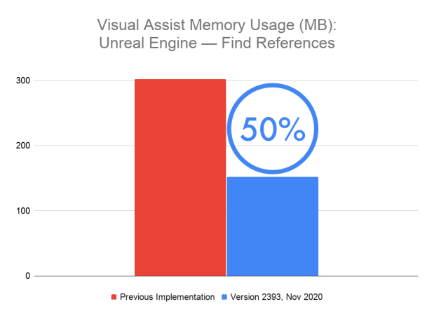 Technical Deep Dive: Reducing Memory Consumption in Visual Assist build 2393